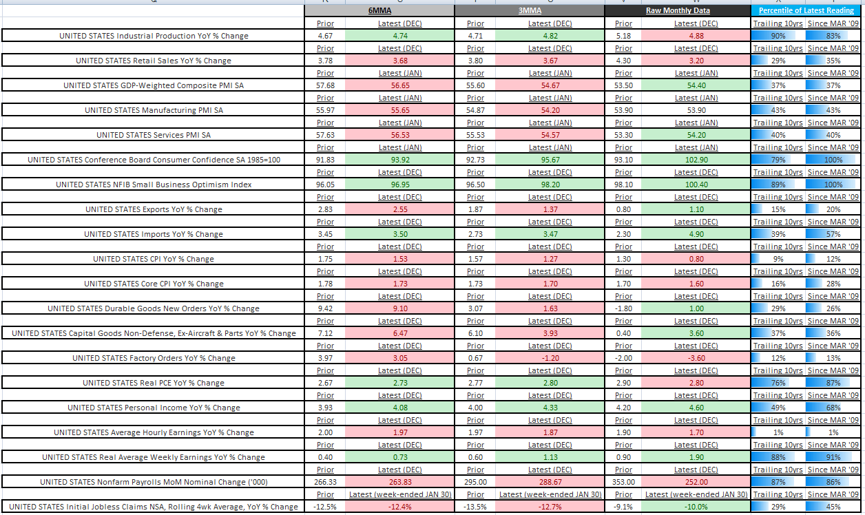 THE HEDGEYE MACRO PLAYBOOK - US ECONOMIC INDICATOR SUMMARY