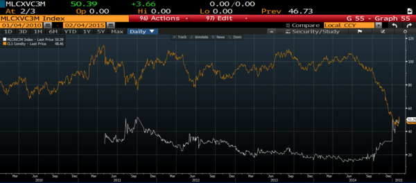 WHAT DOES CRUDE OIL VOLATILITY MEAN TO YOU? - 30 Day vol vs. WTI