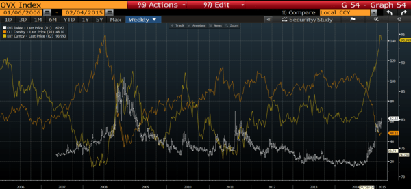 WHAT DOES CRUDE OIL VOLATILITY MEAN TO YOU? - OVX vs. USD vs. WTI
