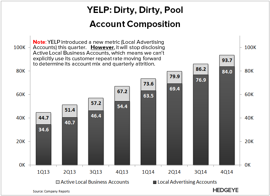 YELP: Shot Itself in the Foot (4Q14) - YELP   Account Mix 4Q14