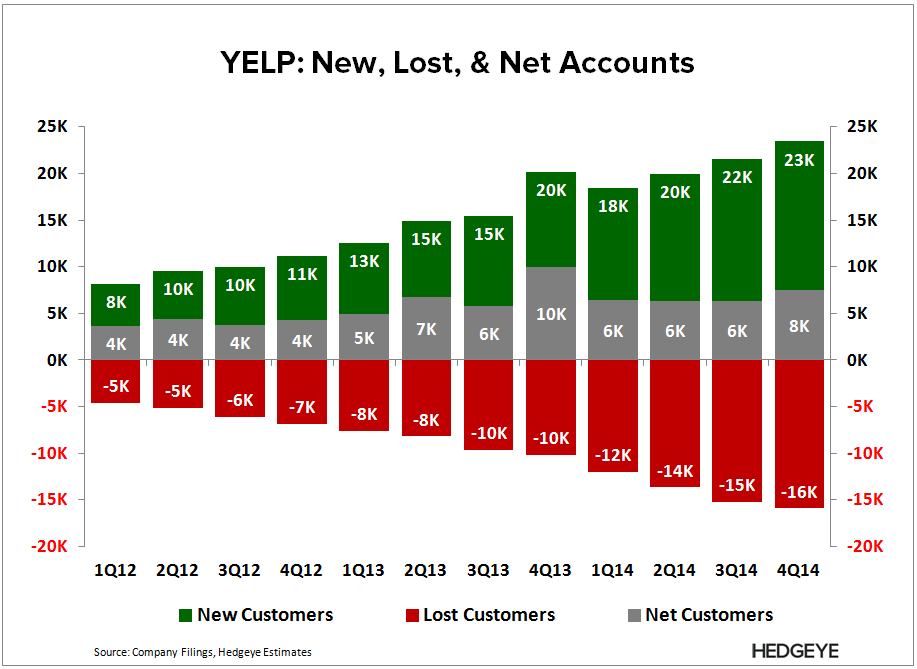 YELP: Shot Itself in the Foot (4Q14) - YELP   New  Net  Lost 4Q14