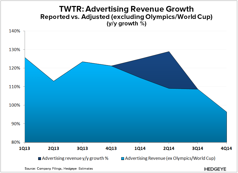 TWTR: Perfectly Played (4Q14) - TWTR   Ad Rev Ex