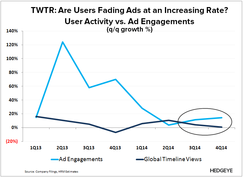 TWTR: Perfectly Played (4Q14) - TWTR   Ad vs. user engagement 4Q14