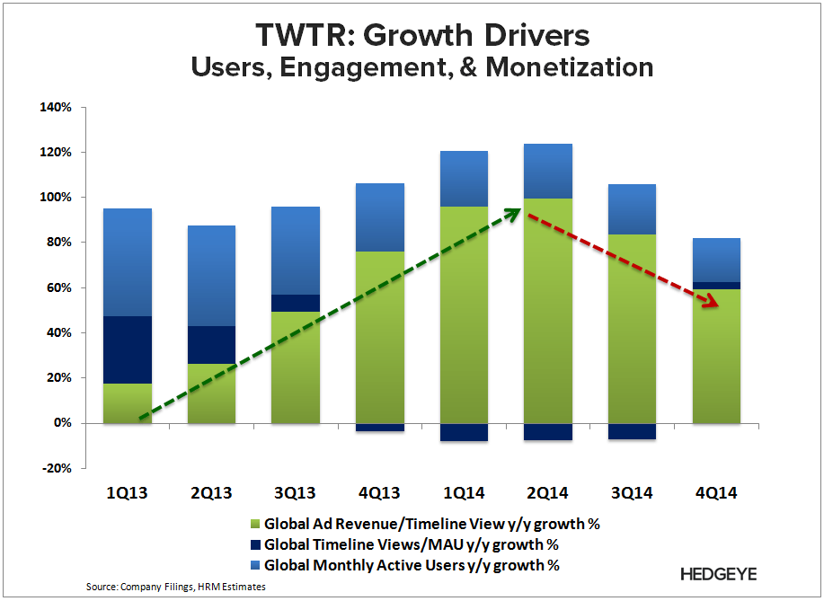 TWTR: Perfectly Played (4Q14) - TWTR   Growth Drivers 4Q14