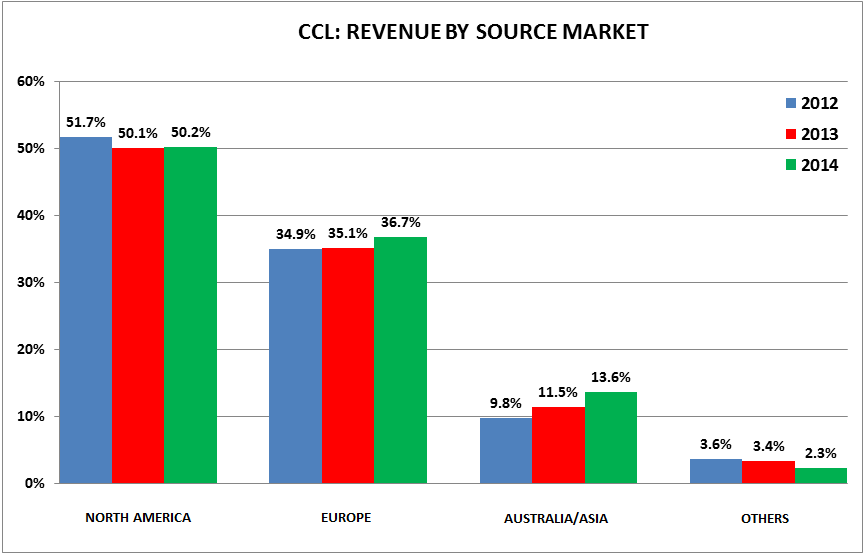 CCL: SOURCE MARKETS - ccc