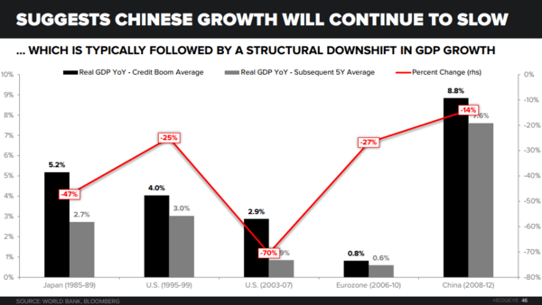 THE HEDGEYE MACRO PLAYBOOK - China 5 30 Rule  2