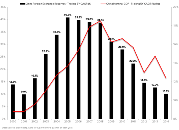 THE HEDGEYE MACRO PLAYBOOK - China FX Reserves CAGR vs. Nominal GDP CAGR