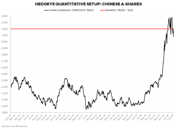 THE HEDGEYE MACRO PLAYBOOK - SHCOMP