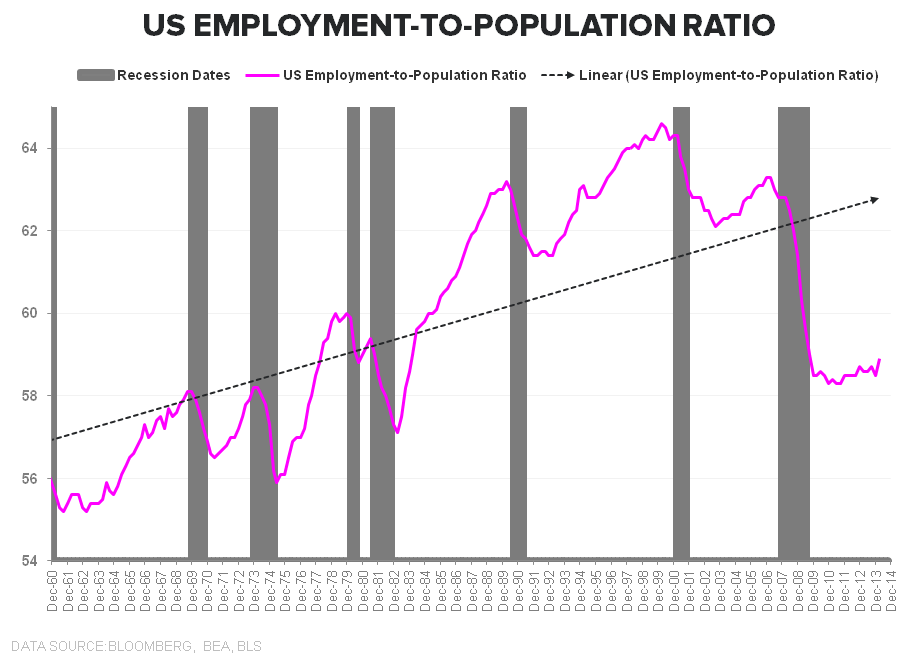 Rainbows & Puppy Dogs | January Employment - Emp to Pop Ration total LT