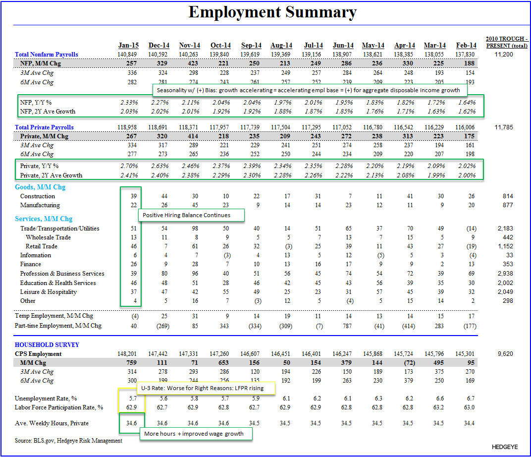 Rainbows & Puppy Dogs | January Employment - Employment Summary Table