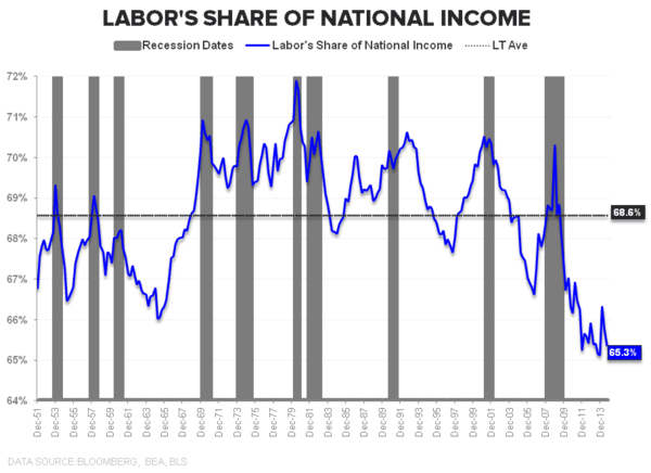 Rainbows & Puppy Dogs | January Employment - Labor Share Income