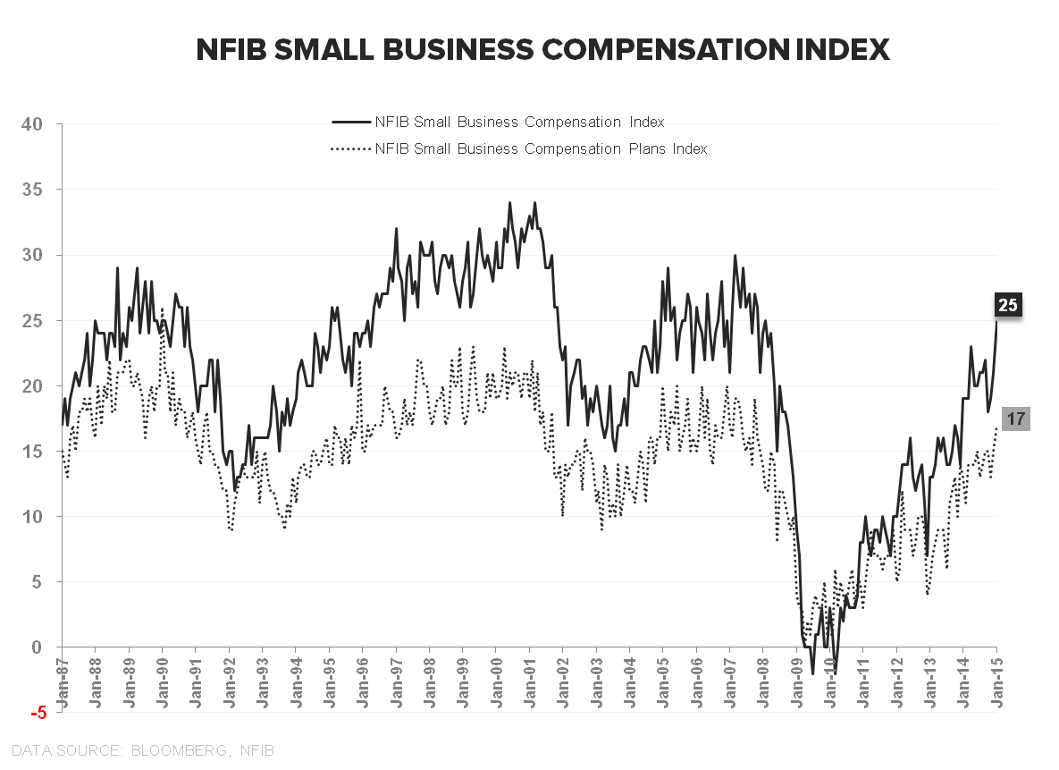 Rainbows & Puppy Dogs | January Employment - NFIB Compensation