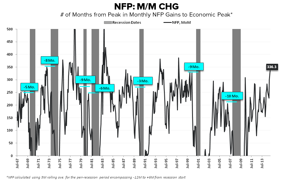 Rainbows & Puppy Dogs | January Employment - NFP cycle