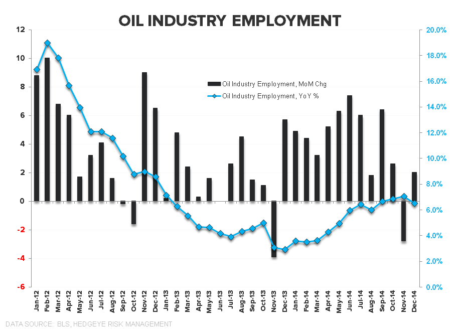 Rainbows & Puppy Dogs | January Employment - Oil Industry Employment