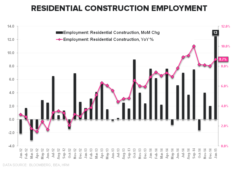 Rainbows & Puppy Dogs | January Employment - Resi Cons Employment