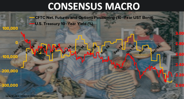 CHART OF THE DAY: Consensus Macro Storytelling Time 10YR UST $TLT - 02.09.15 chart