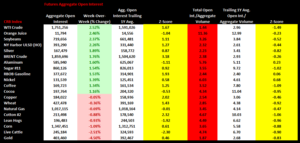Commodities Weekly Sentiment Tracker - char4 open interest