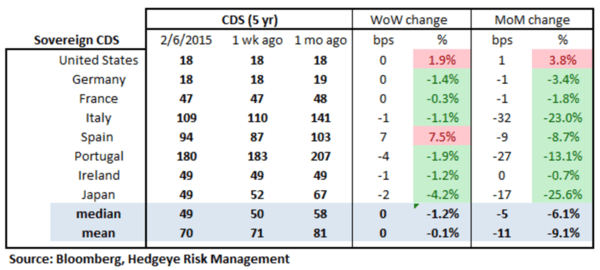 European Banking Monitor: Greece Diverges From the Rest of Europe - chart2 sovereign CDS