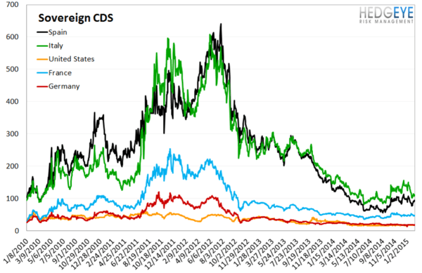 European Banking Monitor: Greece Diverges From the Rest of Europe - chart4 sovereign CDS