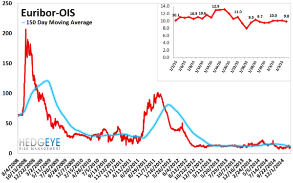 European Banking Monitor: Greece Diverges From the Rest of Europe - chart5 euribor OIS spread