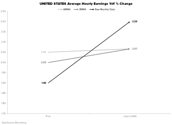 THE HEDGEYE MACRO PLAYBOOK - AVERAGE HOURLY EARNINGS