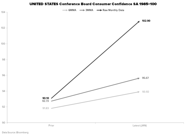THE HEDGEYE MACRO PLAYBOOK - CONSUMER CONFIDENCE