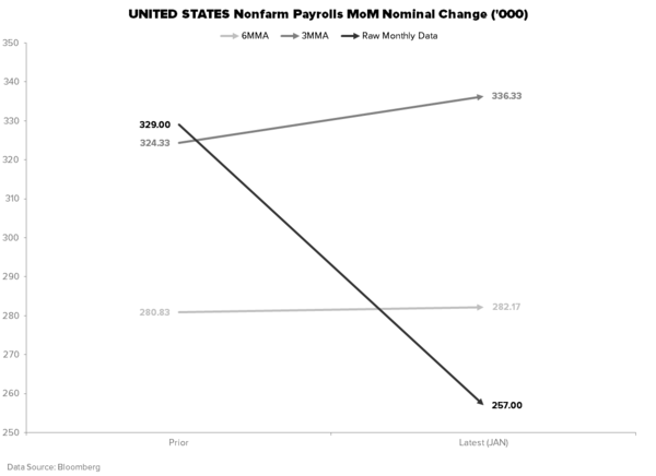 THE HEDGEYE MACRO PLAYBOOK - PAYROLLS