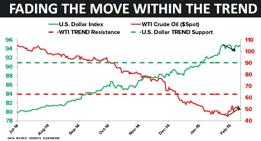 CHART OF THE DAY: Fading the Move Within the Trend ($USD vs. $OIL) - 02.11.15 chart