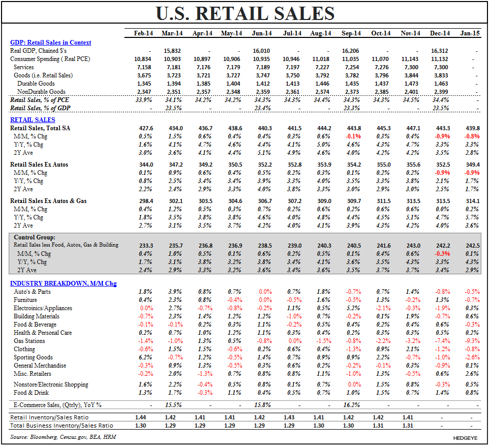 Underneath the Hood of January's Retail Sales Report - Retail Sales Summary Table