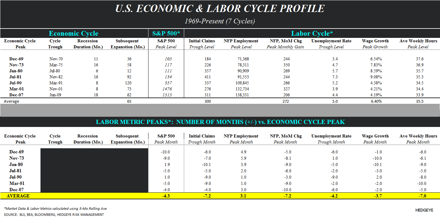 INITIAL CLAIMS: COGNITIVE DISSONANCE & MICE - Labor cycle table CoD