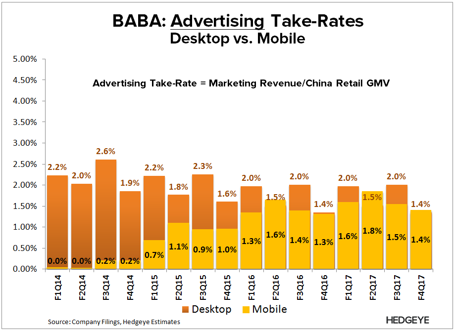 BABA: The Mobile Debate - BABA   Ad take rate projection