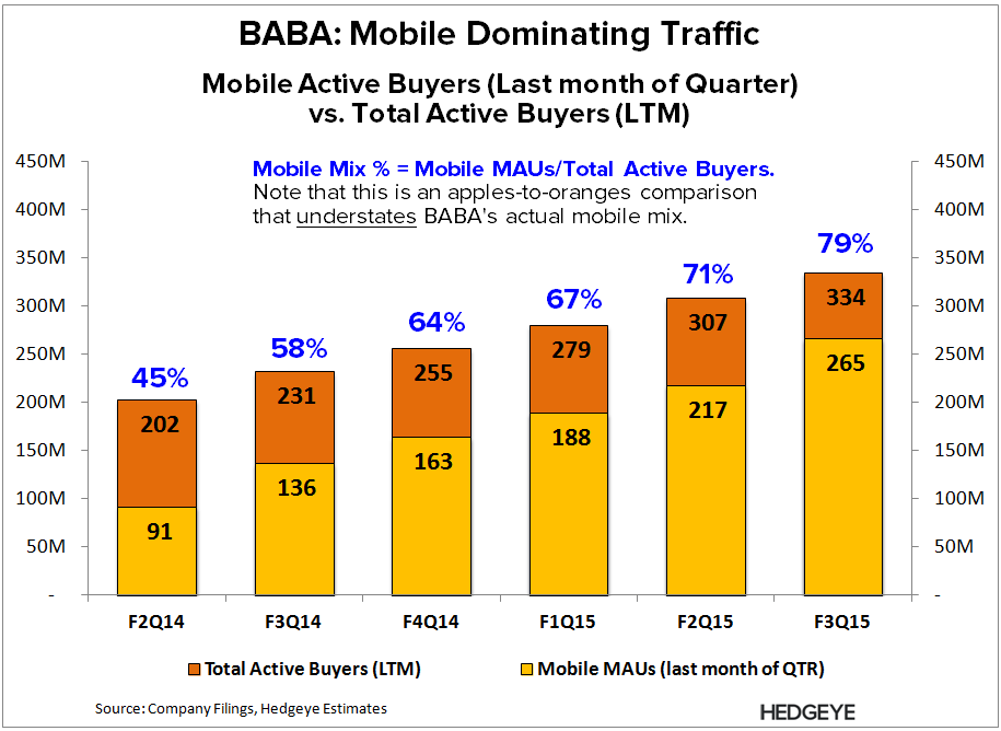 BABA: The Mobile Debate - BABA   Mobile Mix F3Q15