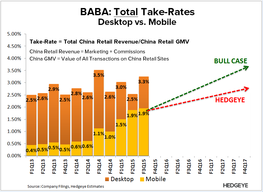 BABA: The Mobile Debate - BABA   Total Take Rates