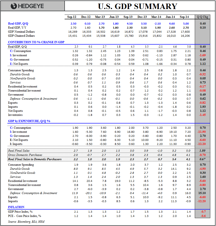 USA Inc. - GDP table