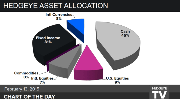 CHART OF THE DAY | PIE CHART: Current Hedgeye Asset Allocation - 99