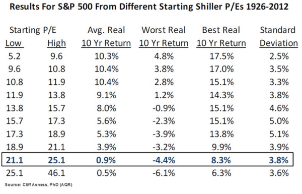 The Outlook For Buy-And-Hold Returns Over The Next Decade Is Terrible - steiner1