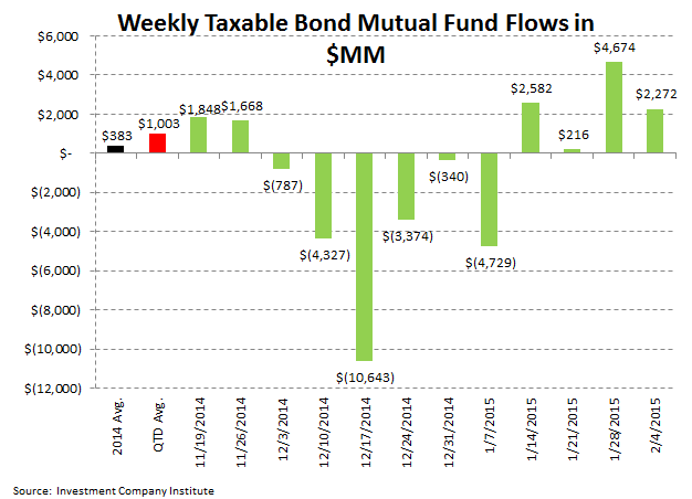 ICI Fund Flow Survey: On the Defensive - 5 for 5 Weeks of Stronger Fixed Income Interest - Fixed ICI 4