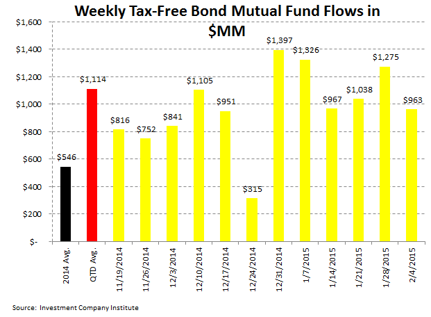 ICI Fund Flow Survey: On the Defensive - 5 for 5 Weeks of Stronger Fixed Income Interest - Fixed ICI 5