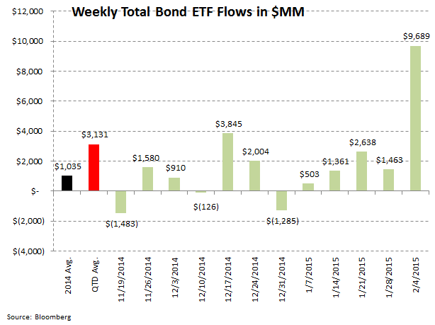 ICI Fund Flow Survey: On the Defensive - 5 for 5 Weeks of Stronger Fixed Income Interest - Fixed ICI 8