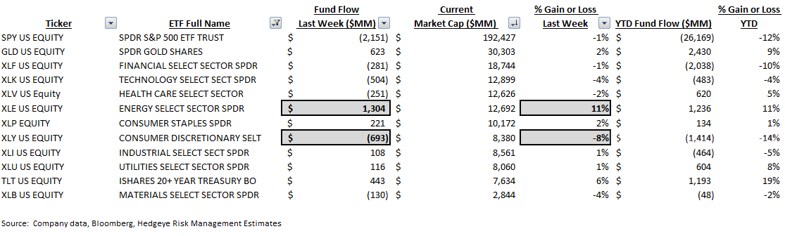 ICI Fund Flow Survey: On the Defensive - 5 for 5 Weeks of Stronger Fixed Income Interest - Fixed ICI 9