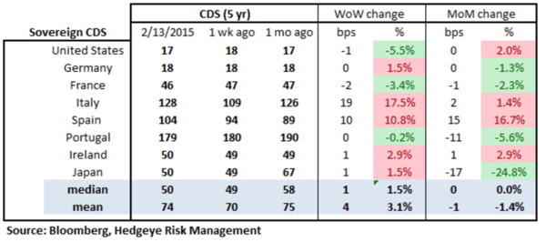 European Banking Monitor: Greece On An Island? - chart2 sovereign cds