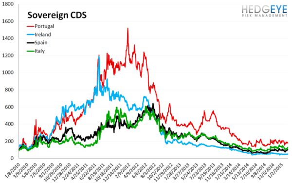 European Banking Monitor: Greece On An Island? - chart3 sovereign CDS