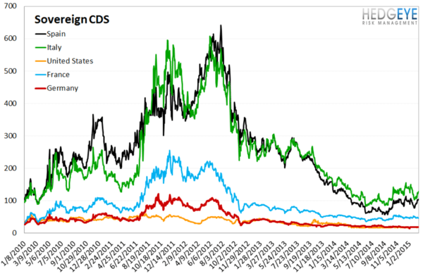 European Banking Monitor: Greece On An Island? - chart4 sovereign CDS