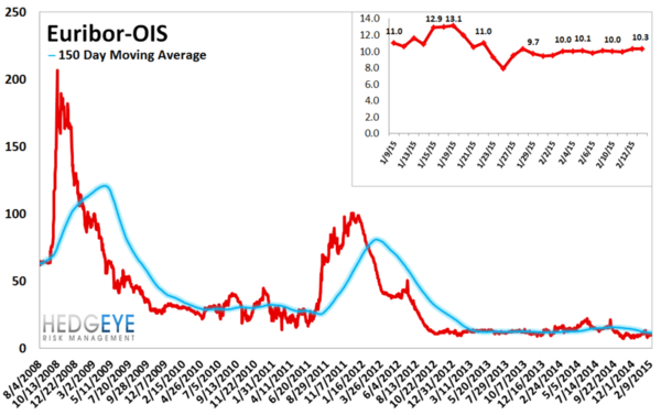 European Banking Monitor: Greece On An Island? - chart5 euribor OIS Spread