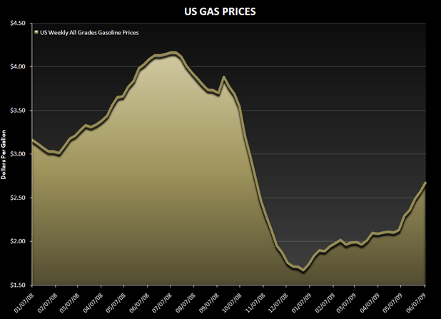 UGLY CHART IF YOU ARE A RESTAURANT COMPANY - gas prices