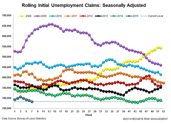 Initial Claims | Still Strong - Claims3 normal  1