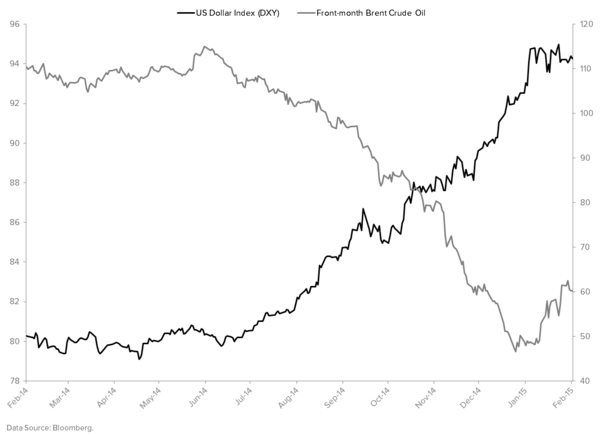 #Quad414 Is Spanking Us Bond Bulls - DXY vs. Brent Crude Oil Line Chart