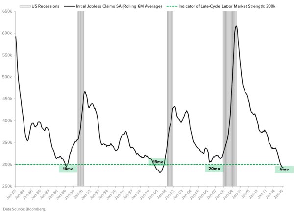 #Quad414 Is Spanking Us Bond Bulls - JOBLESS CLAIMS