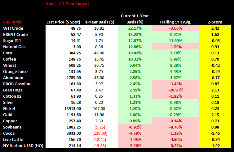 Commodities Weekly Sentiment Tracker - Spot 1Yr. Spread