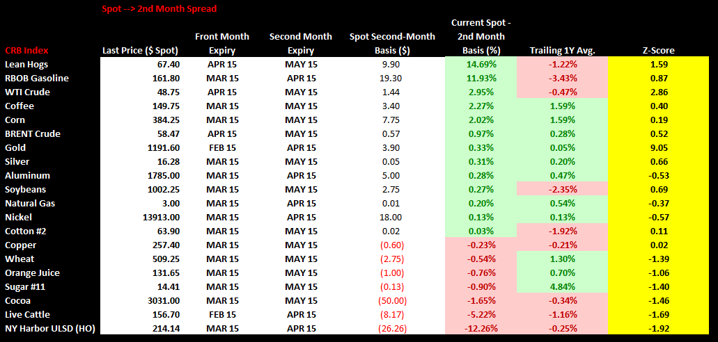 Commodities Weekly Sentiment Tracker - chart3 spot 2nd month spread